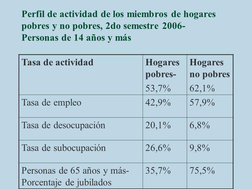 Perfil de actividad de los miembros de hogares pobres y no pobres, 2do semestre 2006- Personas de 14 años y más
