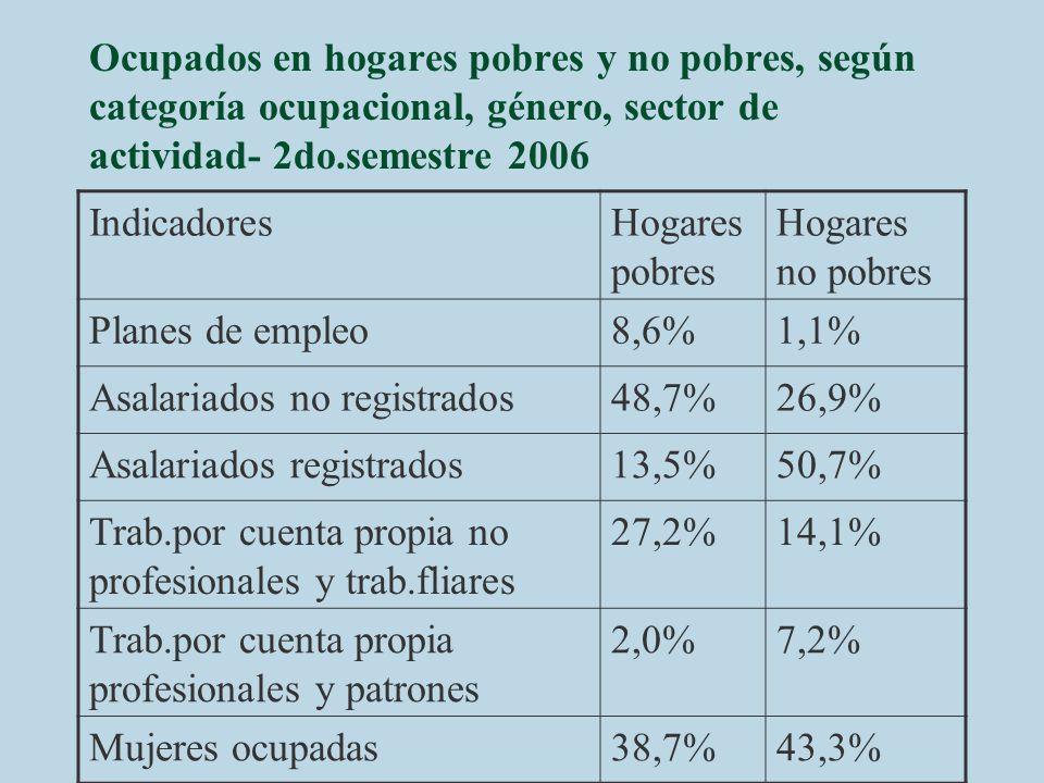Ocupados en hogares pobres y no pobres, según categoría ocupacional, género, sector de actividad- 2do.semestre 2006