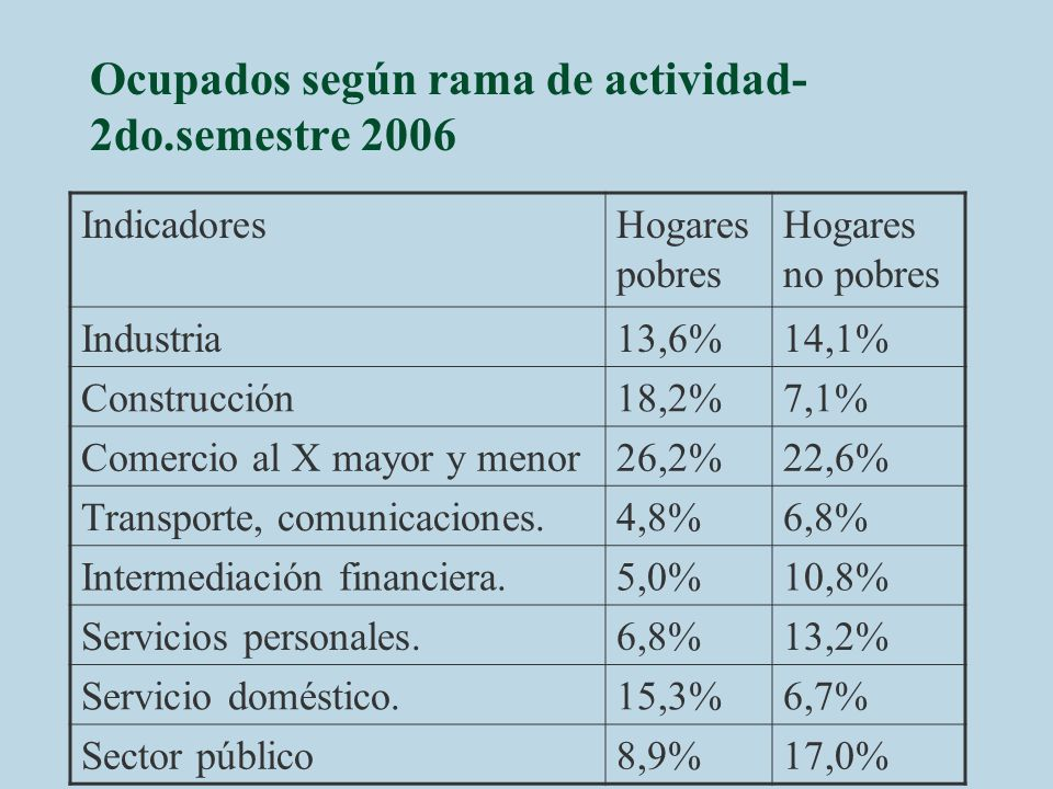 Ocupados según rama de actividad- 2do.semestre 2006
