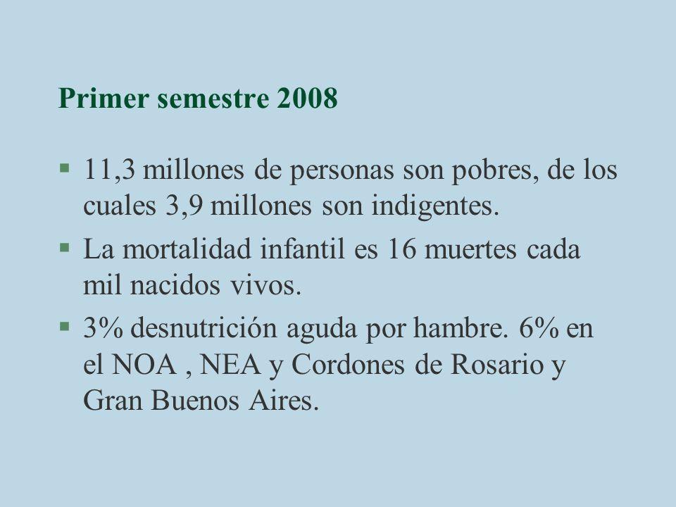 Primer semestre 2008 11,3 millones de personas son pobres, de los cuales 3,9 millones son indigentes.