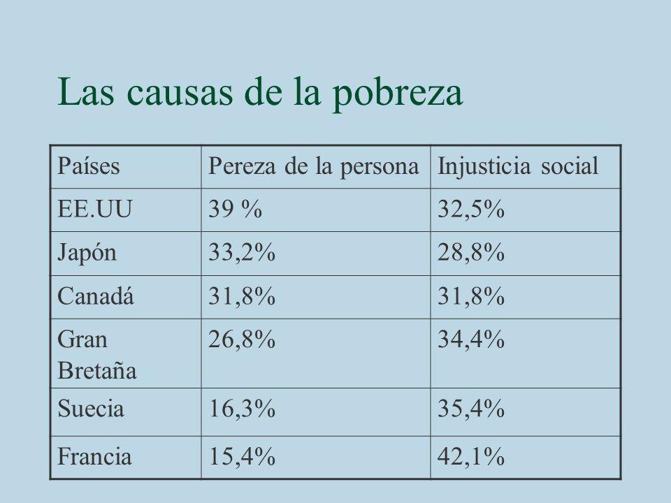 Las causas de la pobreza