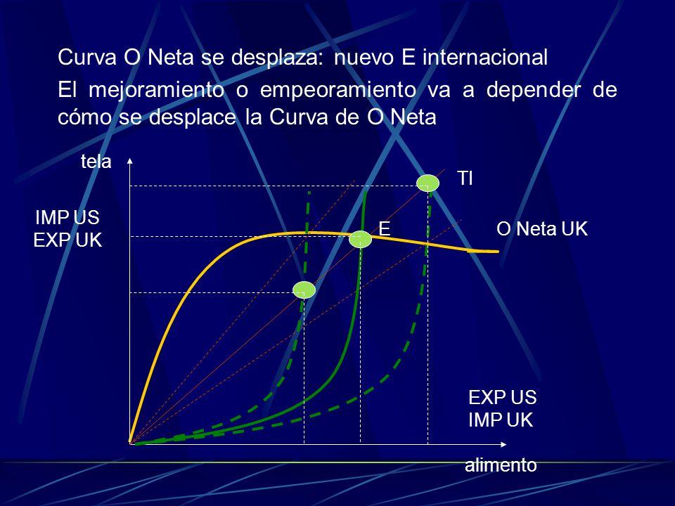 Curva O Neta se desplaza: nuevo E internacional