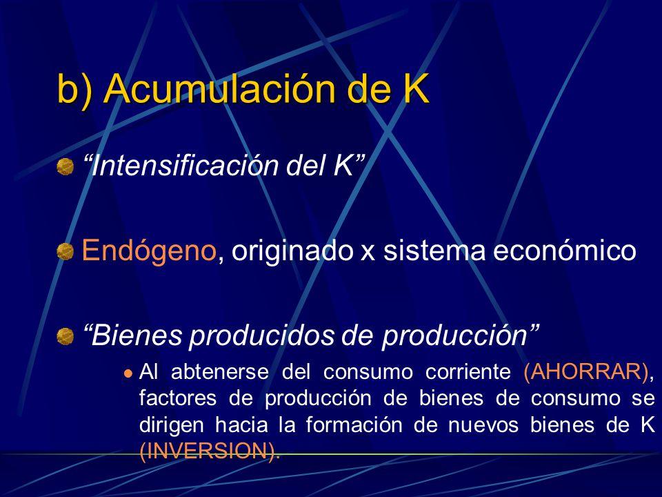 b) Acumulación de K Intensificación del K
