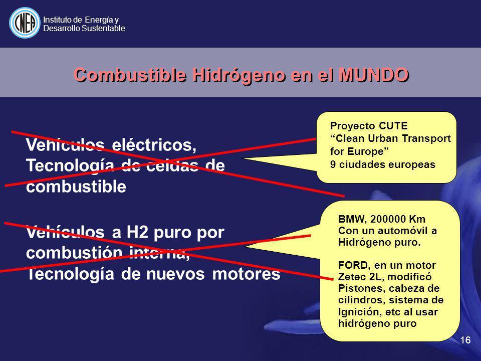 Combustible Hidrógeno en el MUNDO