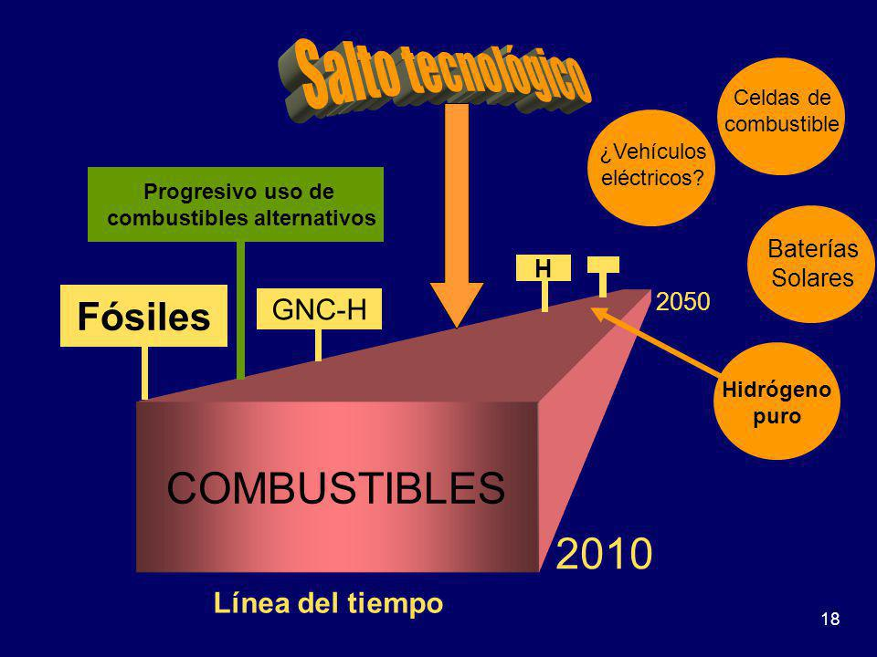 combustibles alternativos