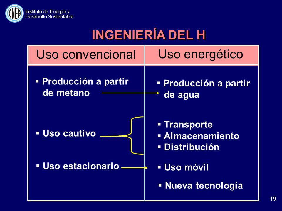 INGENIERÍA DEL H Uso convencional Uso energético Producción a partir