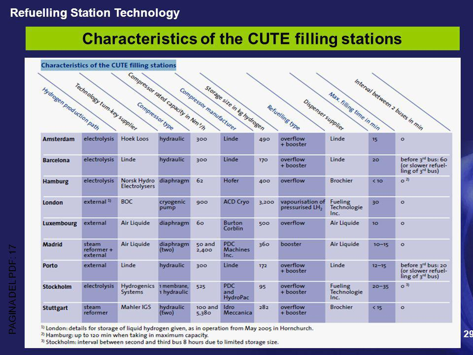 Characteristics of the CUTE filling stations