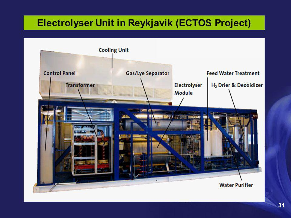 Electrolyser Unit in Reykjavik (ECTOS Project)