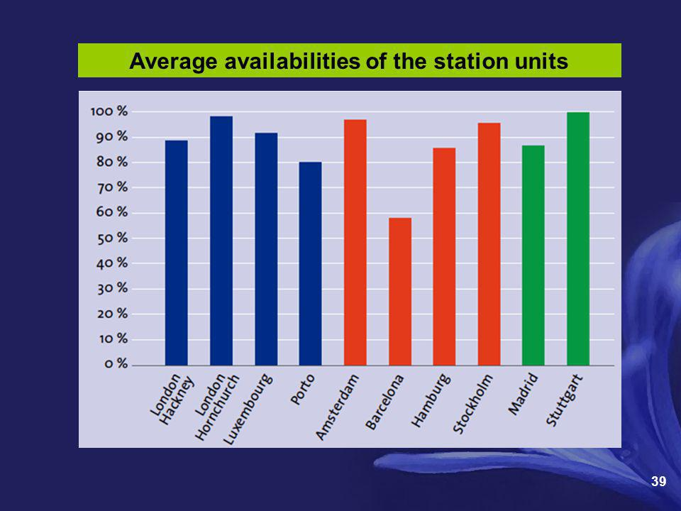 Average availabilities of the station units
