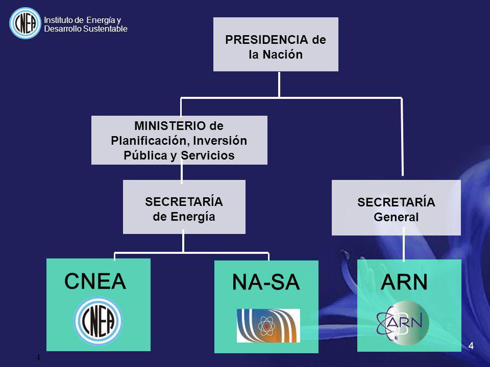 NA-SA ARN CNEA PRESIDENCIA de la Nación