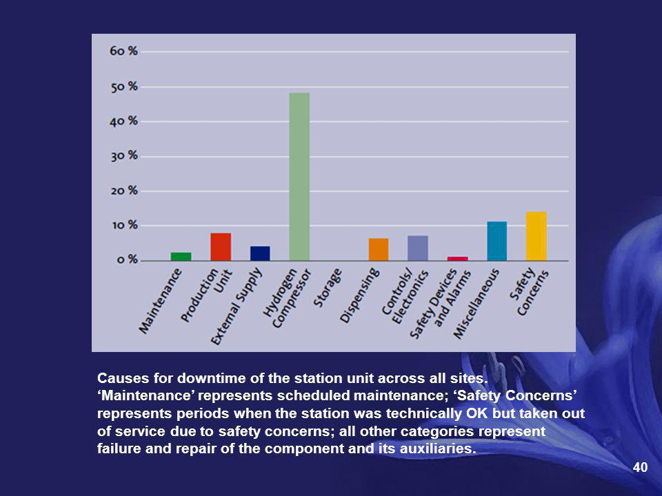 Causes for downtime of the station unit across all sites.
