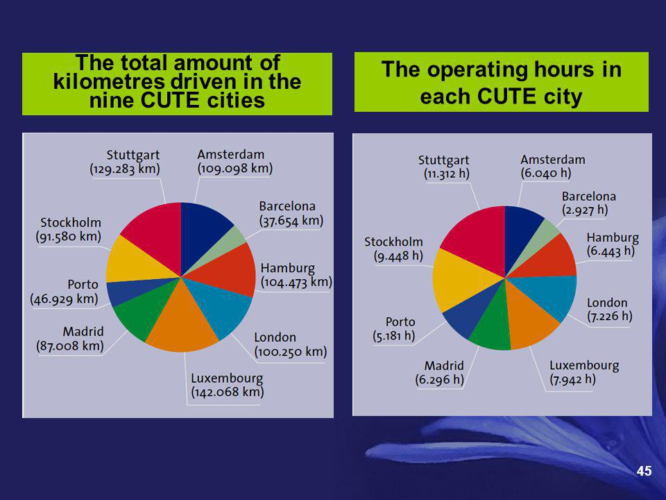 The total amount of kilometres driven in the nine CUTE cities