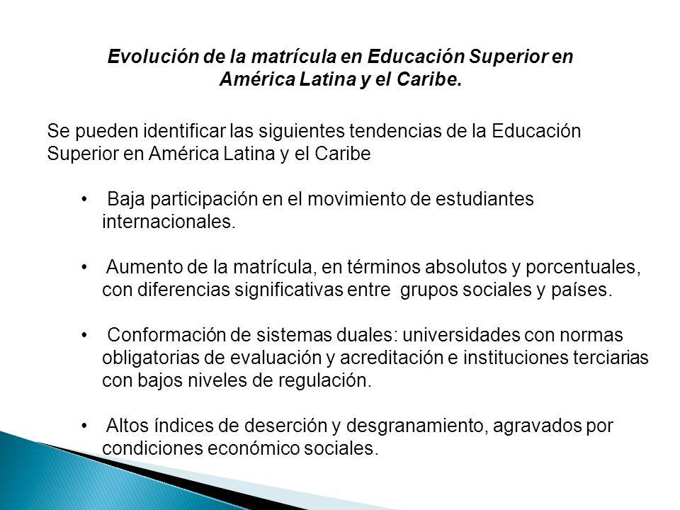 Evolución de la matrícula en Educación Superior en América Latina y el Caribe.