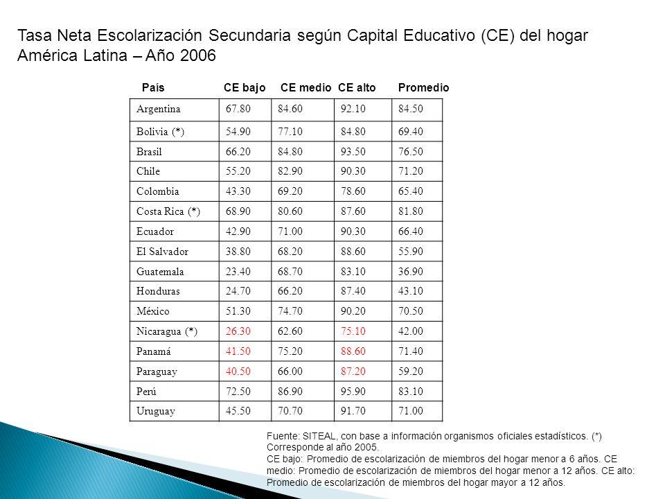Tasa Neta Escolarización Secundaria según Capital Educativo (CE) del hogar