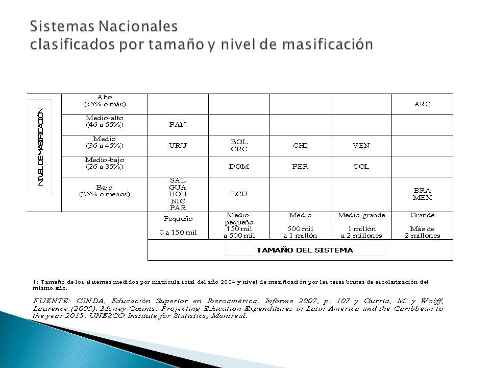 Sistemas Nacionales clasificados por tamaño y nivel de masificación