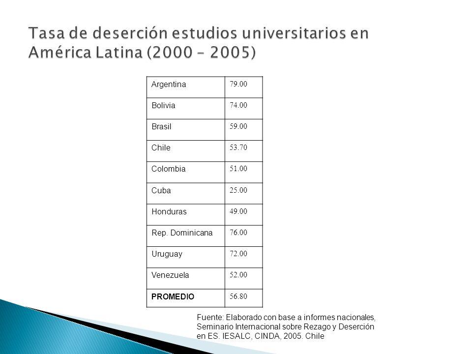 Tasa de deserción estudios universitarios en América Latina (2000 – 2005)