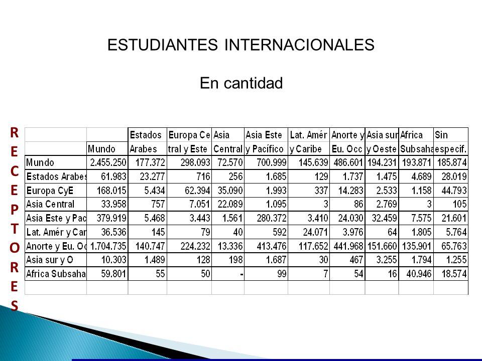 ESTUDIANTES INTERNACIONALES