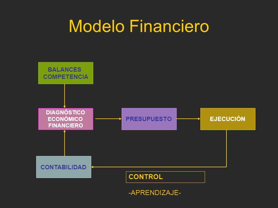 Modelo Financiero CONTROL -APRENDIZAJE- BALANCES COMPETENCIA