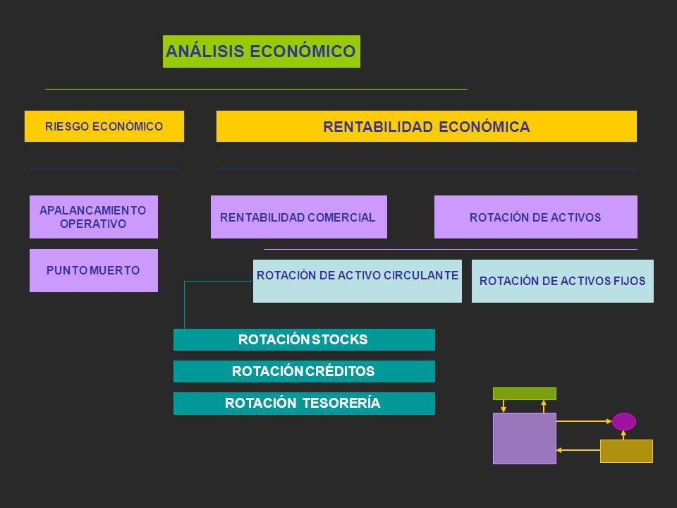 ANÁLISIS ECONÓMICO RENTABILIDAD ECONÓMICA ROTACIÓN STOCKS
