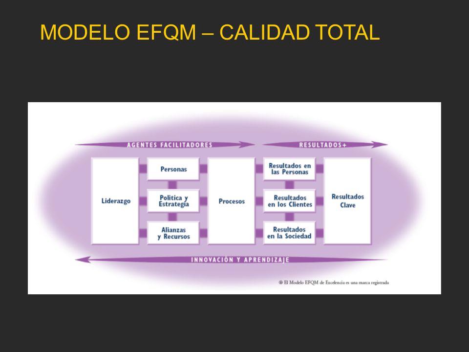 MODELO EFQM – CALIDAD TOTAL