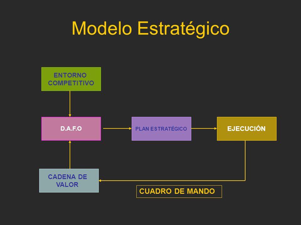 Modelo Estratégico CUADRO DE MANDO ENTORNO COMPETITIVO EJECUCIÓN
