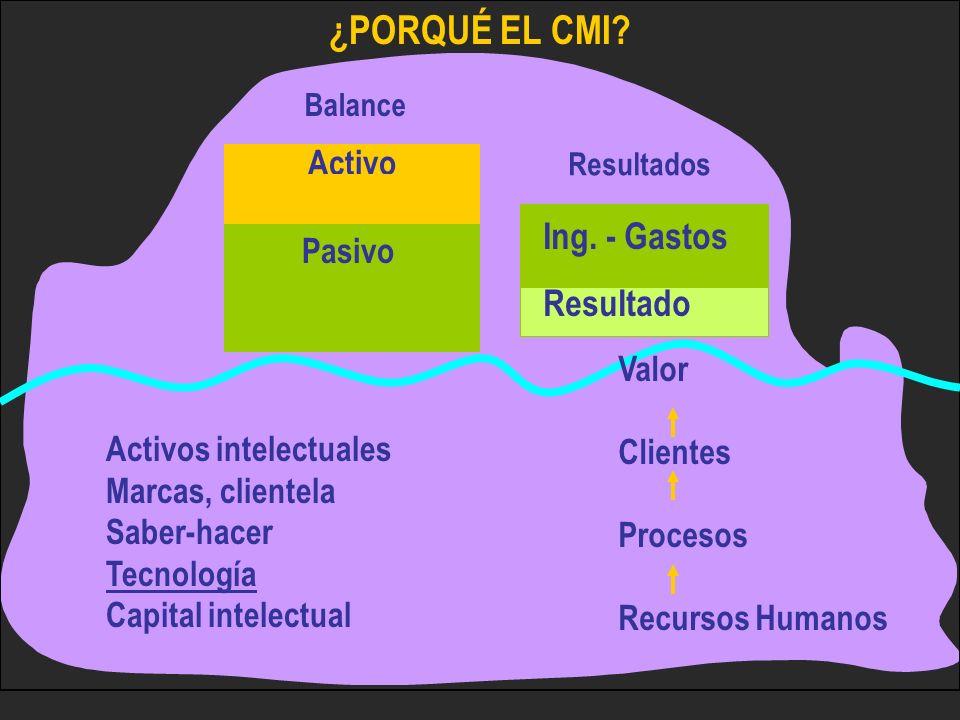 ¿PORQUÉ EL CMI Ing. - Gastos Resultado Activo Pasivo Valor Clientes