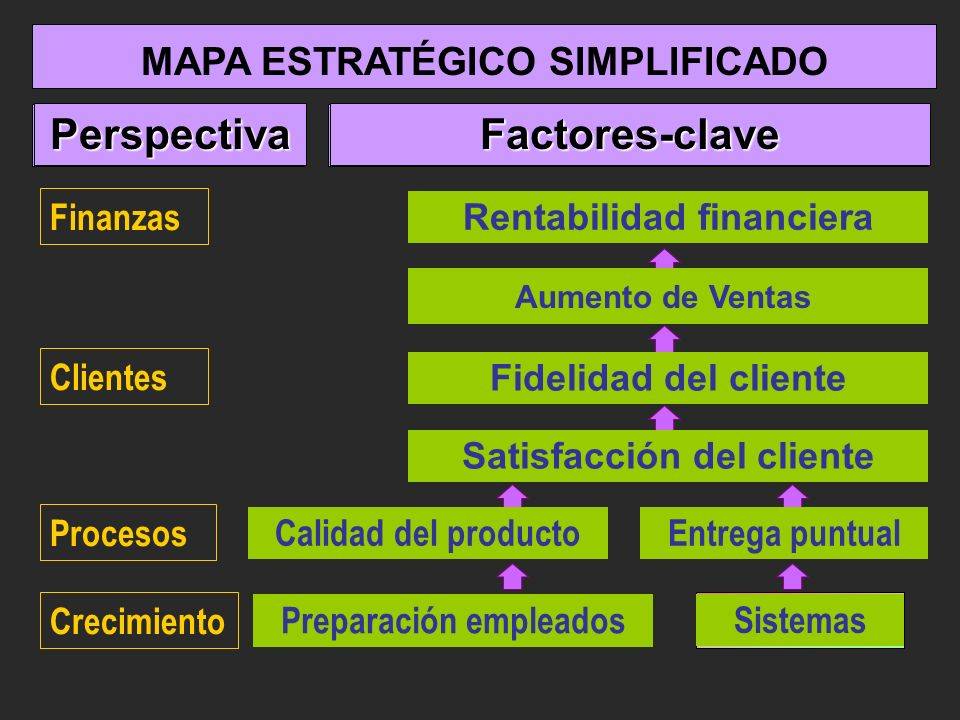 Perspectiva Perspectiva Factores-clave Factores-clave