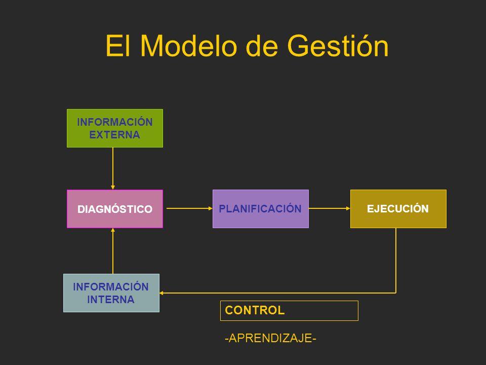 El Modelo de Gestión CONTROL -APRENDIZAJE- DIAGNÓSTICO PLANIFICACIÓN