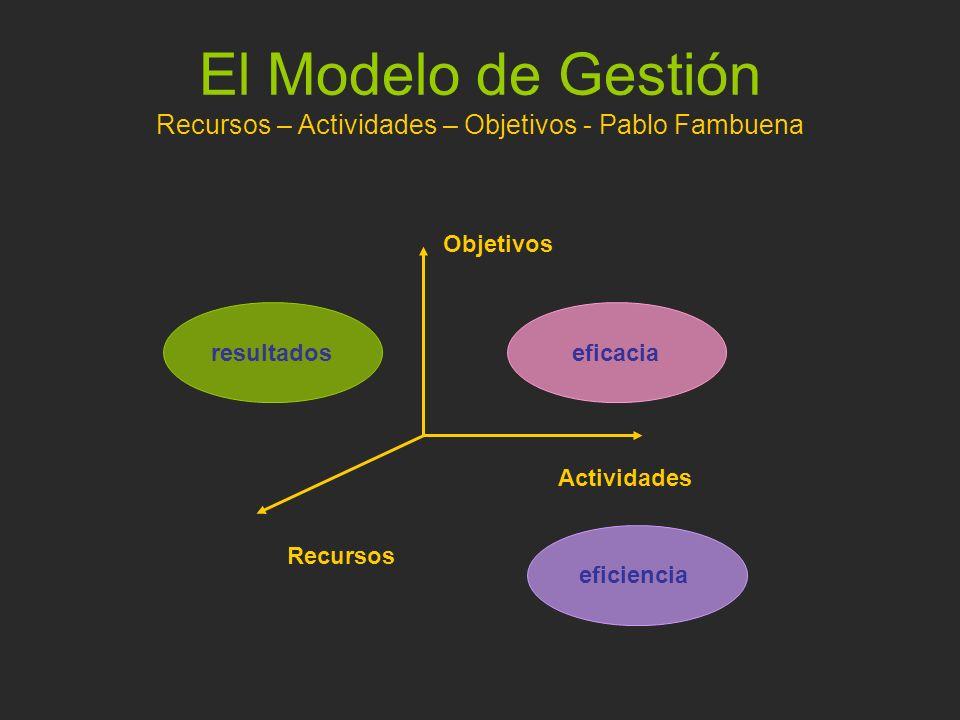 El Modelo de Gestión Recursos – Actividades – Objetivos - Pablo Fambuena