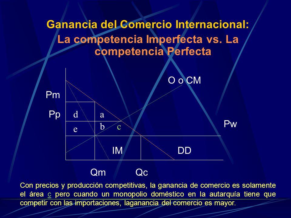 Ganancia del Comercio Internacional: