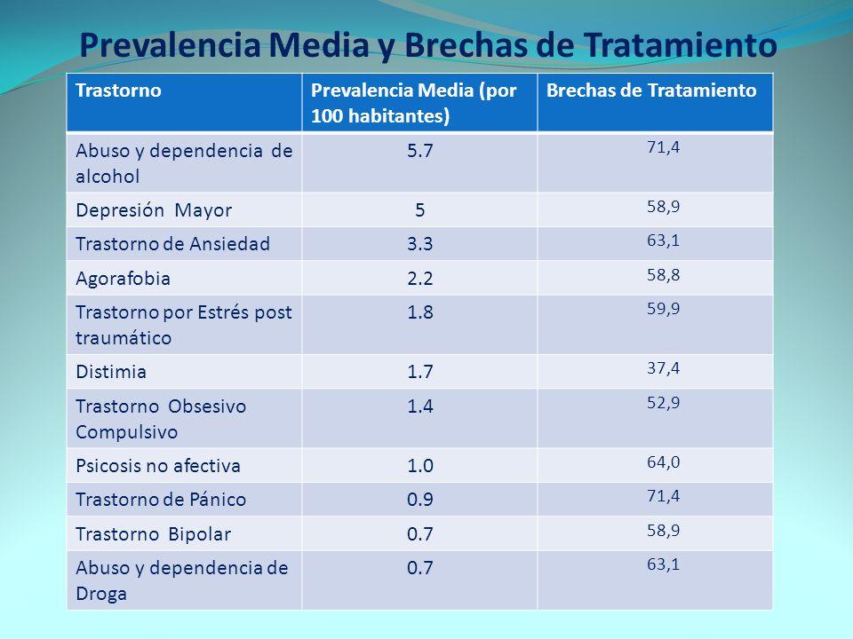 Prevalencia Media y Brechas de Tratamiento