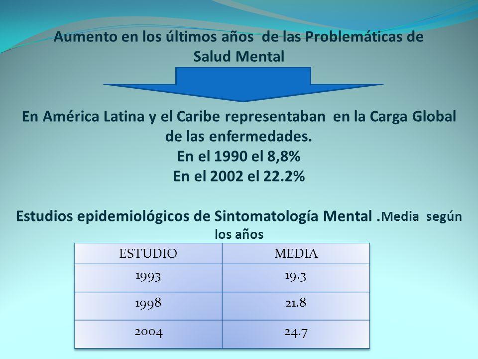 Aumento en los últimos años de las Problemáticas de Salud Mental En América Latina y el Caribe representaban en la Carga Global de las enfermedades. En el 1990 el 8,8% En el 2002 el 22.2% Estudios epidemiológicos de Sintomatología Mental .Media según los años