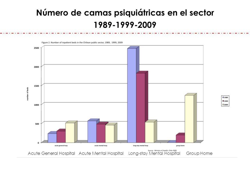 Número de camas psiquiátricas en el sector 1989-1999-2009