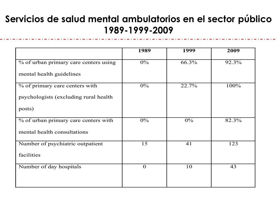 Servicios de salud mental ambulatorios en el sector público 1989-1999-2009
