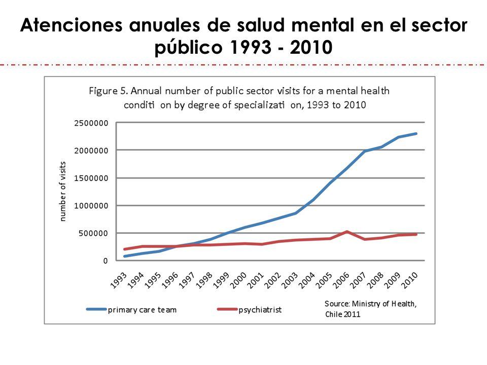 Atenciones anuales de salud mental en el sector público 1993 - 2010