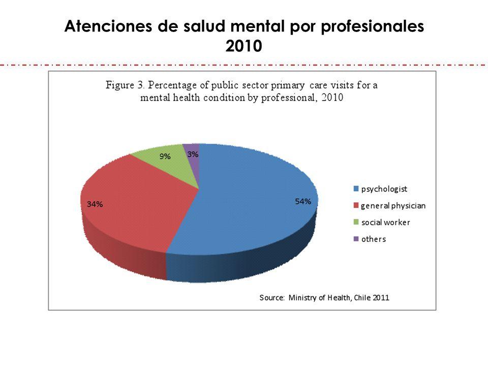 Atenciones de salud mental por profesionales 2010
