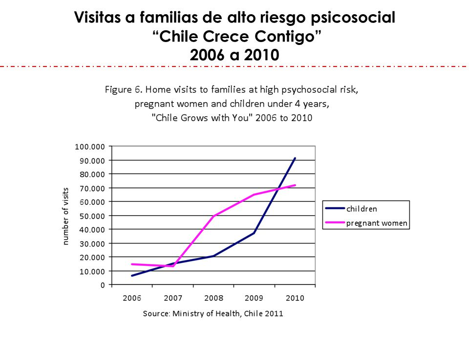 Visitas a familias de alto riesgo psicosocial Chile Crece Contigo 2006 a 2010