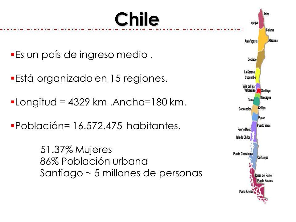 Chile Es un país de ingreso medio . Está organizado en 15 regiones.