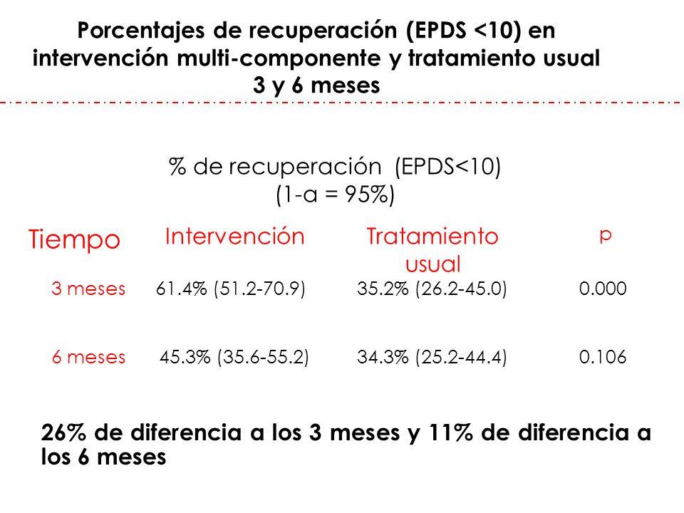 Porcentajes de recuperación (EPDS <10) en intervención multi-componente y tratamiento usual 3 y 6 meses