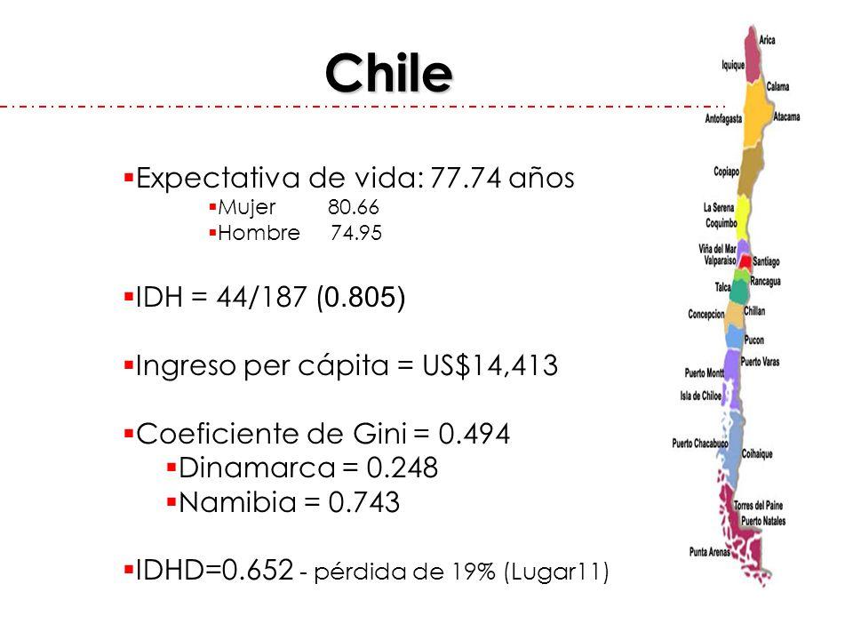 Chile Expectativa de vida: 77.74 años IDH = 44/187 (0.805)