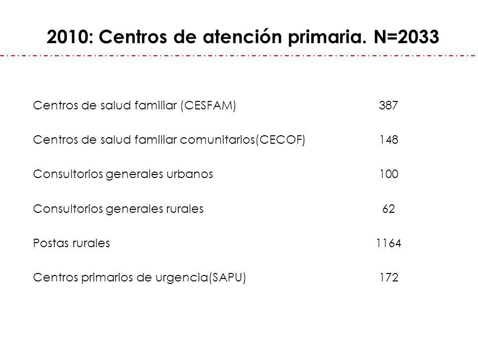 2010: Centros de atención primaria. N=2033