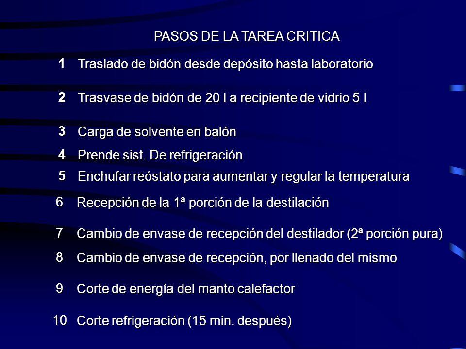 PASOS DE LA TAREA CRITICA