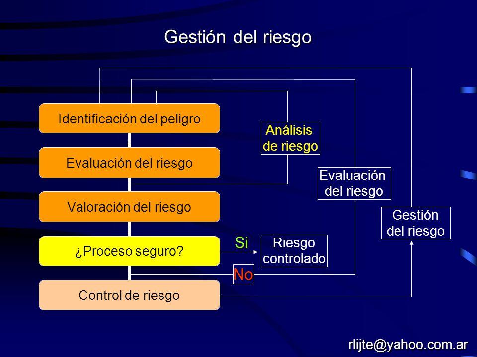 Gestión del riesgo Si No Análisis de riesgo Evaluación Gestión