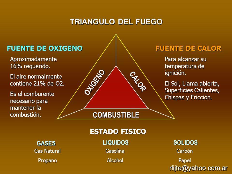 TRIANGULO DEL FUEGO OXIGENO CALOR COMBUSTIBLE FUENTE DE OXIGENO