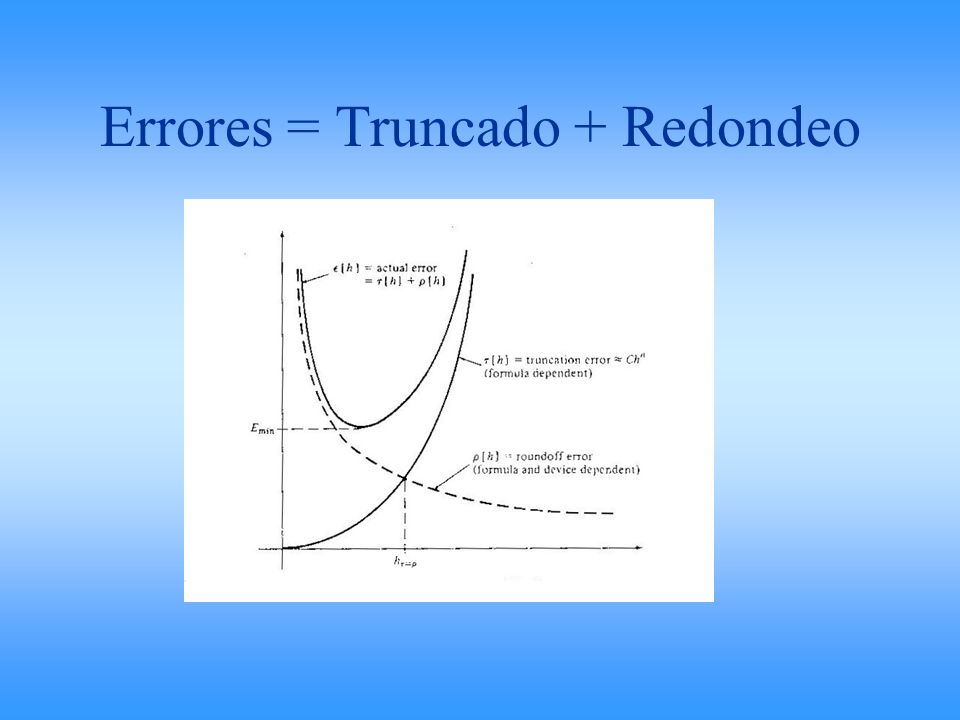 Errores = Truncado + Redondeo