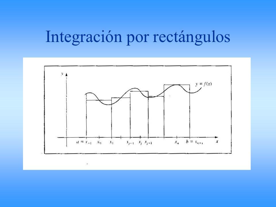 Integración por rectángulos