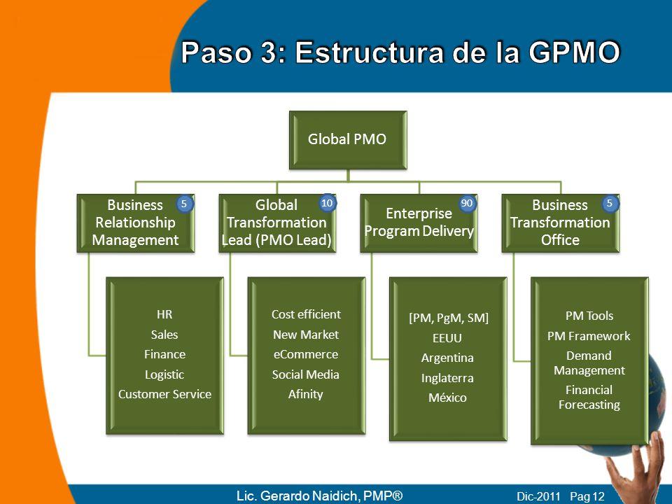 Paso 3: Estructura de la GPMO