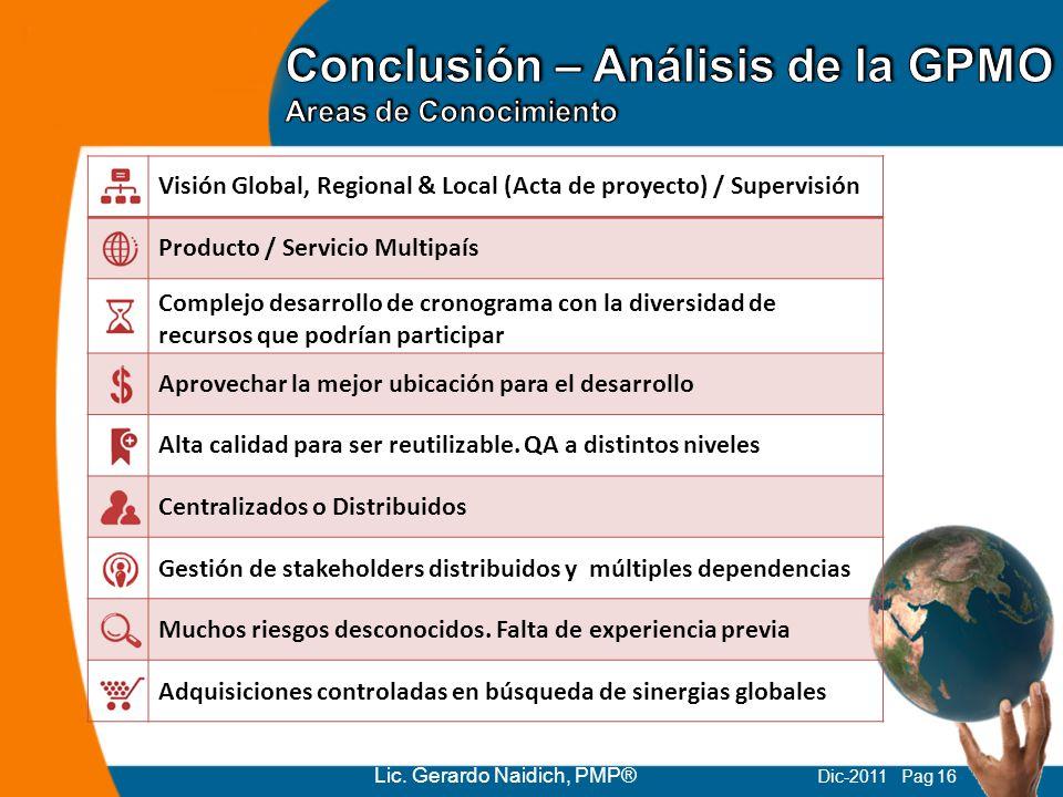 Conclusión – Análisis de la GPMO Areas de Conocimiento