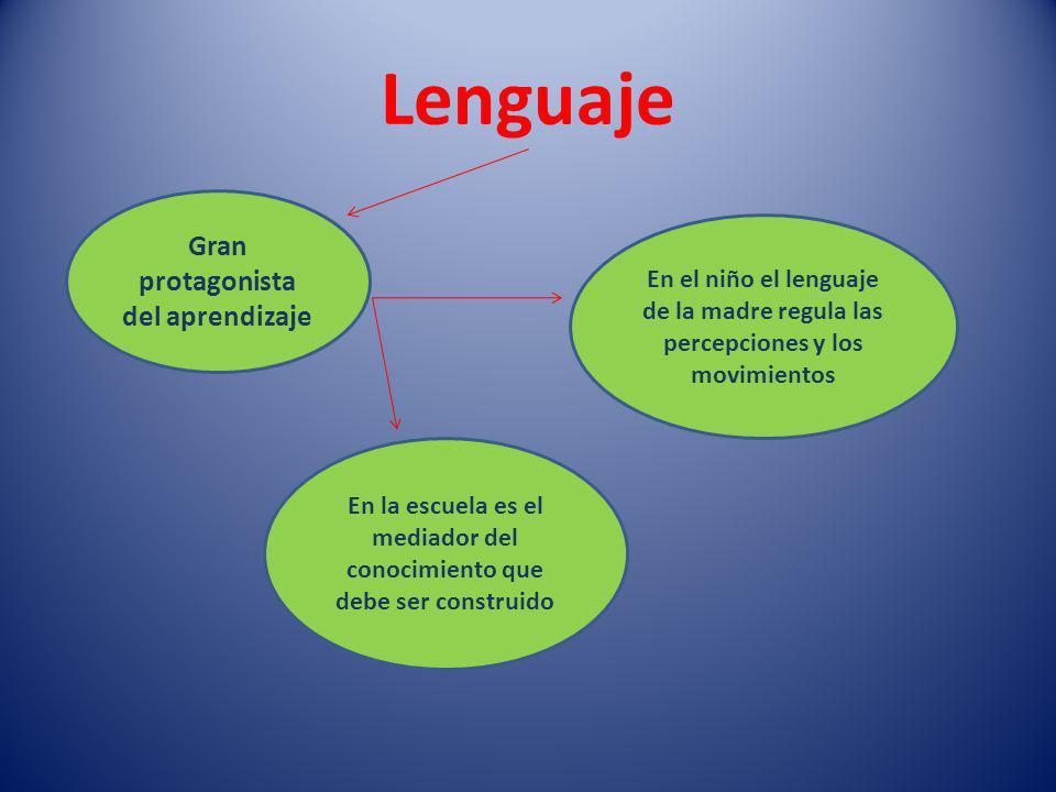 Lenguaje Gran protagonista del aprendizaje