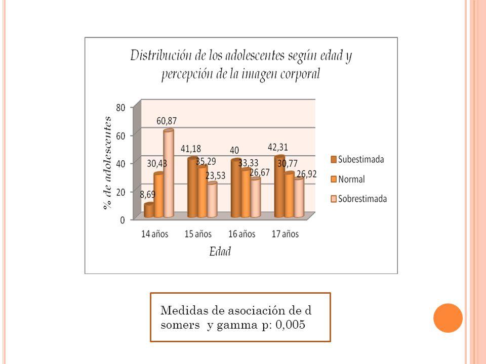 Medidas de asociación de d somers y gamma p: 0,005
